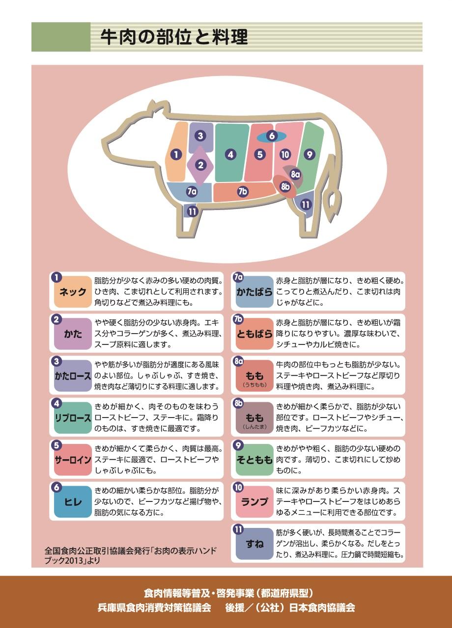 牛肉の部位と料理